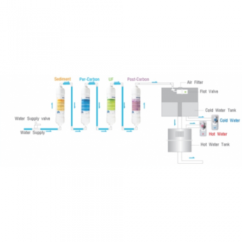 Dozator apă filtrată Hyundai H1