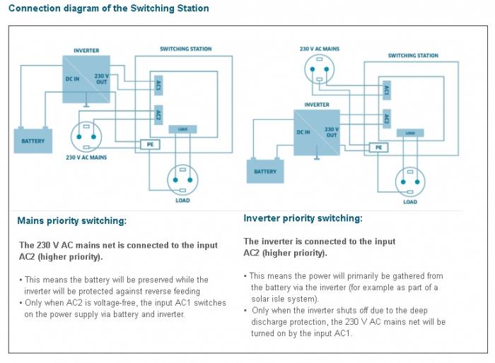 Comutator doua surse alimentare IVT Switcher US-12N 2760 VA 18202-big