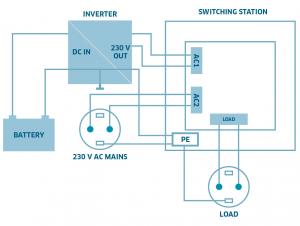 Comutator doua surse alimentare IVT Switcher US-12N 2760 VA 182022