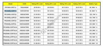 UPS Cyber Power PR1000ELCD Line-Interactive 1000VA 700W AVR, LCD Display, 8 IEC OUTLETS, USB & Serial port1