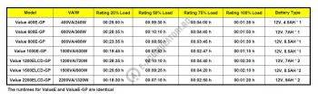 UPS Cyber Power VALUE800ELCD 800VA 480W AVR, LCD Display, 2 x Schuko outputs, USB & Serial port5