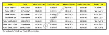 UPS Cyber Power VALUE1000ELCD 1000VA 550W AVR, LCD Display, 2 x Schuko outputs, USB & Serial port1