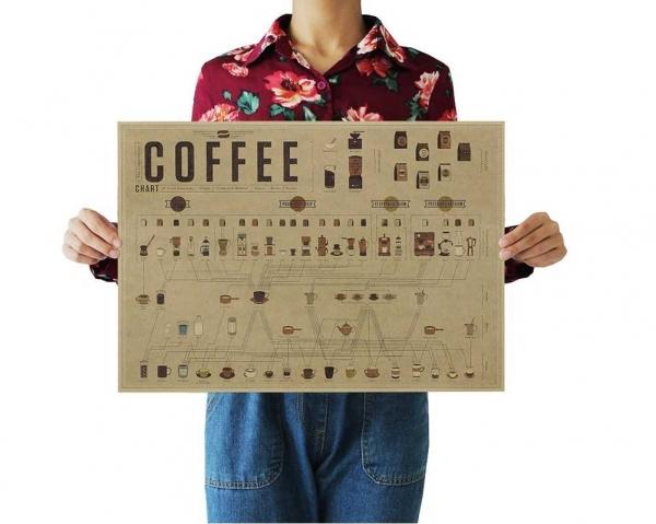 """Poster vintage """"Istoria grafica a cafelei"""""""